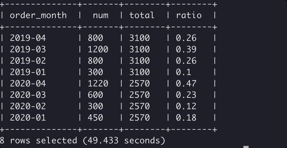 Hive窗口函数占比结算
