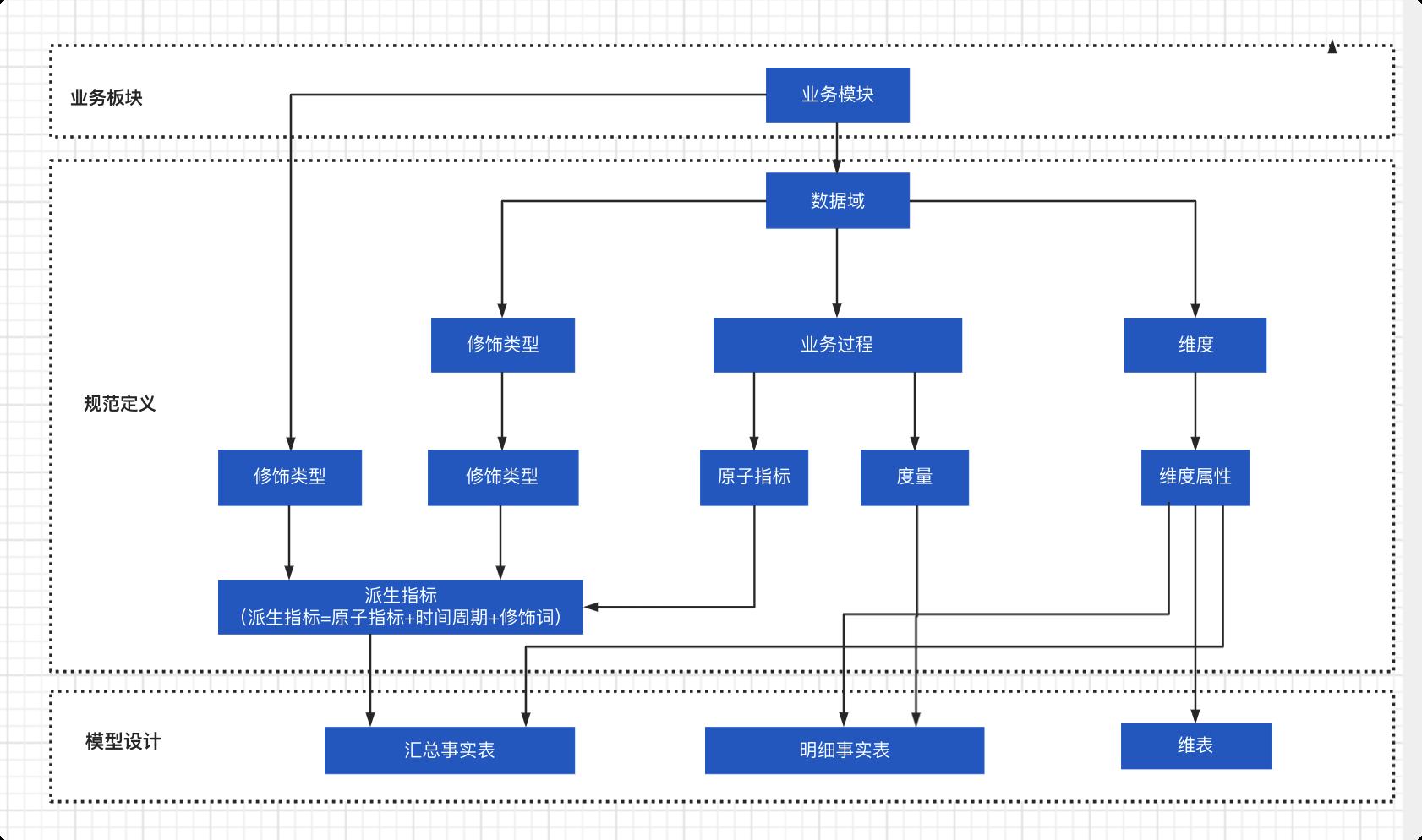 onedata体系架构
