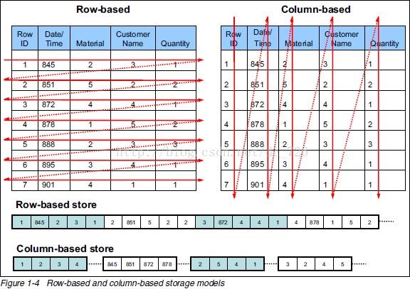 行式存储和列式存储示意图